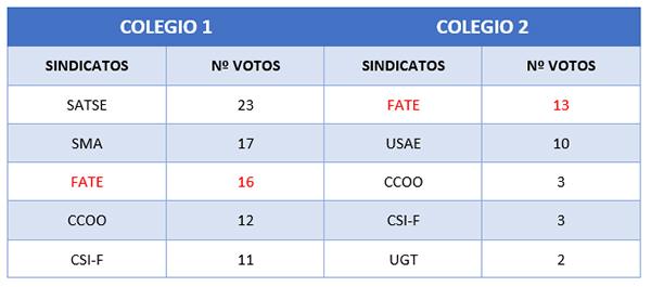 tabla elecciones